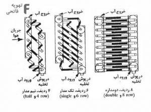 ساختار کویل آبگرم و کویل سرمایشی و گرمایشی