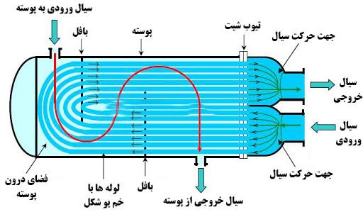 مبدل حرارتی یو شکل
