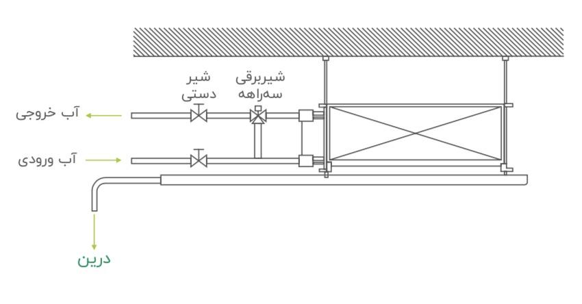 اجزای فن کویل سقفی توکار